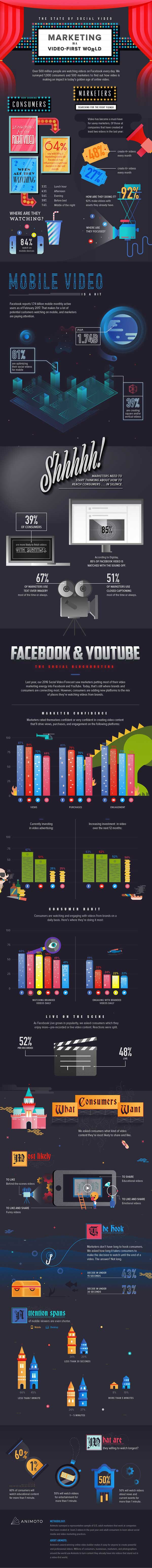 The State of Social Video by Animoto - Infographic