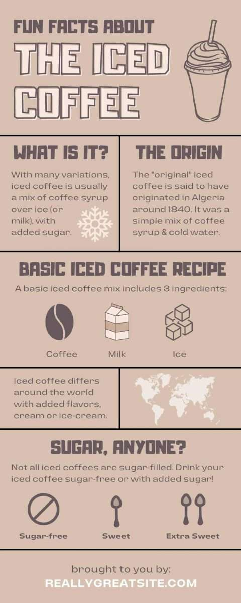 Fun Facts about Iced Coffee Canva Infographic Template by Socially Sorted